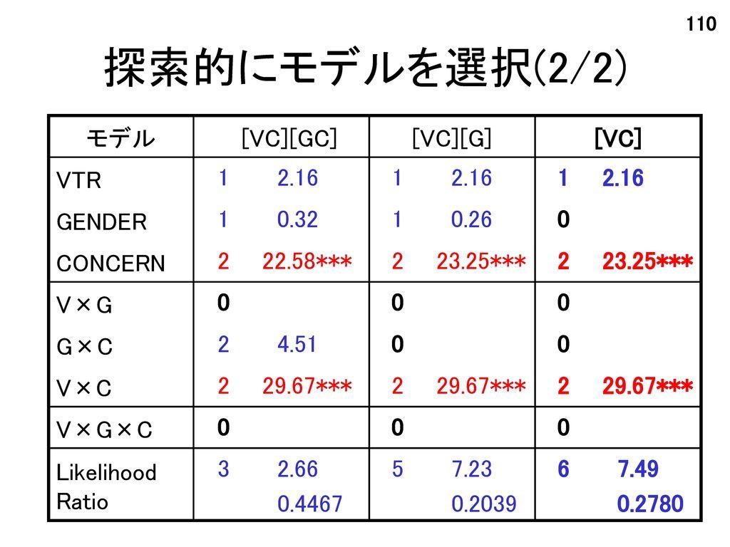 探索的にモデルを選択(2/2) モデル [VC][GC] [VC][G] [VC] VTR 1 2.16 1 2.16 GENDER